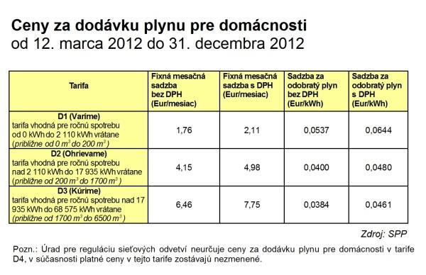 Spotreba plynu letovani ipy
