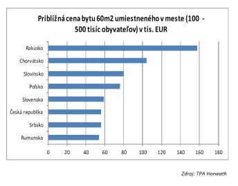 Približná cena bytu 60 m2 umiestneného v meste (100-500 000 obyvateľov). V tis. eur.