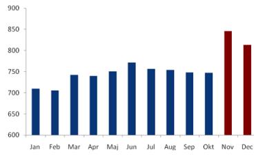 Priemerná mesačná mzda vo vybraných odvetviach v roku 2011