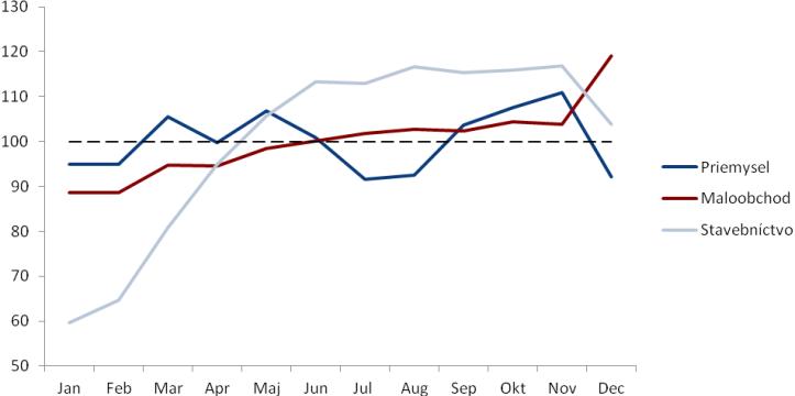 Sezónny vývoj vybraných častí hospodárstva vporovnaní spriemerným mesiacom (v percentách)