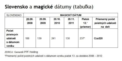 """Štatistiky Generali PPF Holding: Počas """"magických dní"""" sme opatrnejší ako inokedy"""