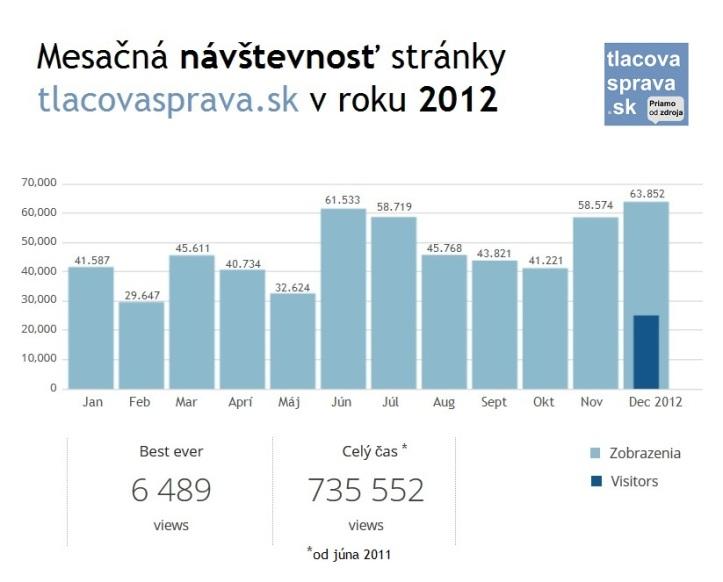 Mesačná štatistika návštevnosti na stránke tlacovasprava.sk v roku 2012
