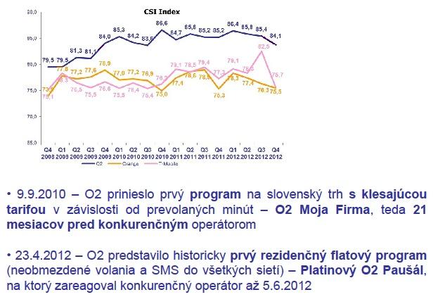 Graf O2