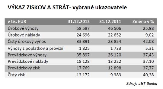 J&T BANKA 2012: VÝKAZ ZISKOV A STRÁT - vybrané ukazovatele