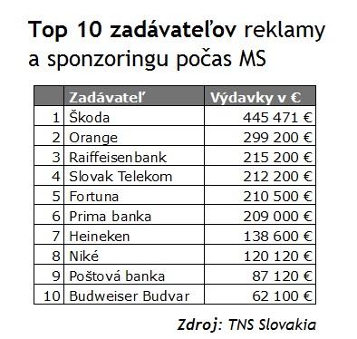 Najväčší zadávatelia reklamy počas hokejových MS 2013. zdroj: TNS Slovakia