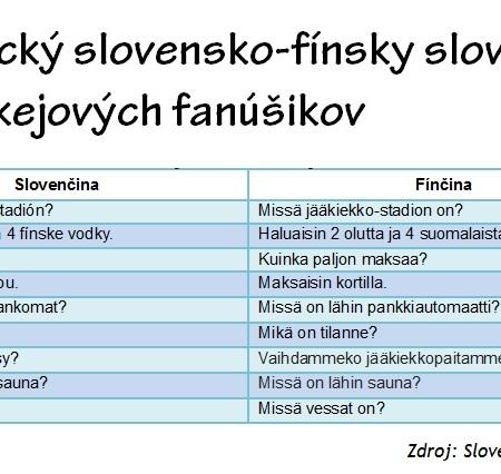 praktické frázy slovensky fínsky