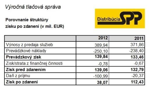 SPP - distribúcia: Porovnanie štruktúry zisku po zdanení (v mil. EUR). Zdroj: Výročná tlačová správa