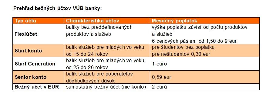 4b3e74101a5c VÚB vyplatí klientom za prenos účtu z inej banky až 30 eur