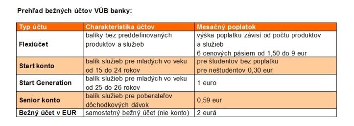 Prehľad bežných účtov VÚB banky