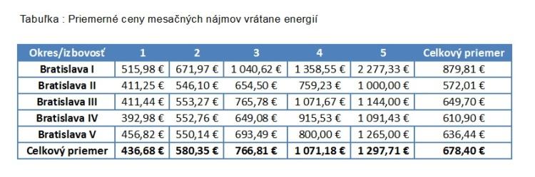 Tabuľka: Priemerné ceny mesačných nájmov vrátane energií. Zdroj: Bencont