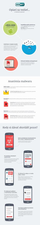 Čo treba vedieť o Android malwari: Zdroj: ESET