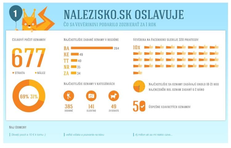 Za rok zverejnil portál Nalezisko.sk 470 oznamov o stratách a 200 nálezov osobných vecí