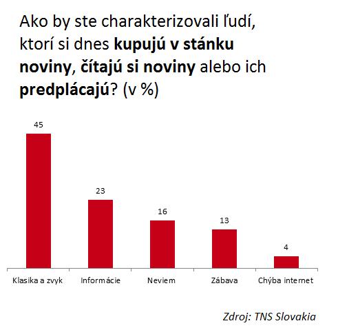 Ako by ste charakterizovali ľudí, ktorí si dnes kupujú v stánku noviny, čítajú si noviny alebo ich predplácajú? (v %) TNS Slovakia, apríl 2013, N=500