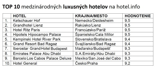 Kempinski Hotel River Park získal v hodnotení svetových luxusných hotelov 9,4 bodu z možných 10. Podľa portálu hotel.info je zároveň Kempinski Hotel River Park najluxusnejším hotelom na Slovensku.