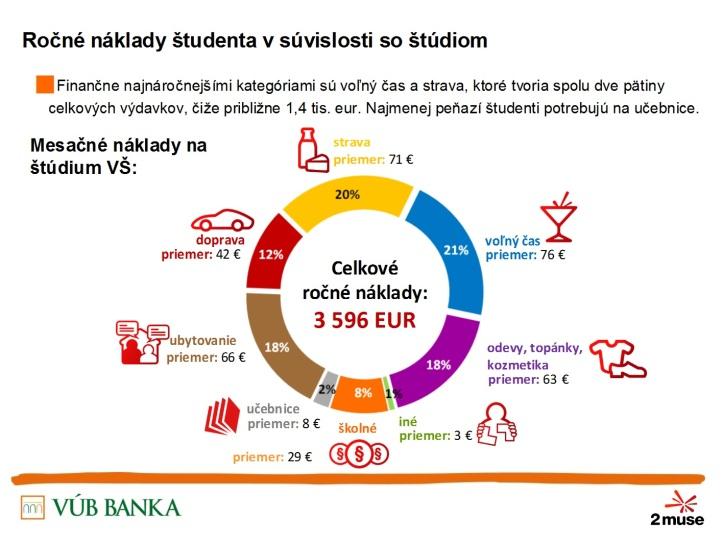 Výdavky na školné aliteratúru tvoria len 10% azvyšná desatina ide na dopravu.