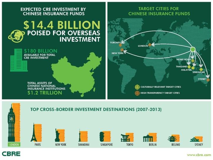 Z údajov realitno-poradenskej spoločnosti CBRE vyplýva, že cieľovými trhmi investícií z Činy budú pravdepodobne Veľká Británia, USA, Kanada a Austrália, ale aj krajiny ako Hong Kong, Singapur, Malajzia a Thajsko.