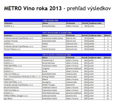 METRO Víno roka 2013 - prehľad výsledkov