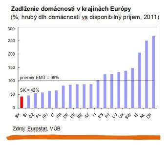 Zadlženie domácností v krajinách Európy. Zdroj: Eurostat, VÚB