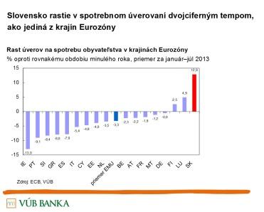 Rast úverov na spotrebu obyvateľstva v krajinách Eurozóny. Zdroj: Eurostat, VÚB