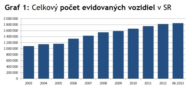 Graf 1: Celkový počet evidovaných vozidiel vSR. Zdroj Ministerstvo vnútra SR