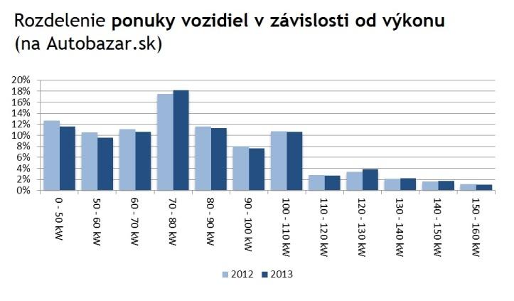 Graf 3: Rozdelenie ponuky vozidiel vzávislosti od výkonu (na Autobazar.sk)