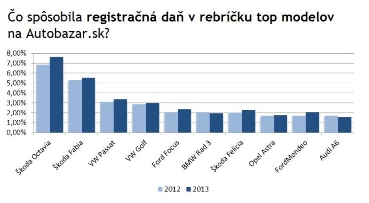 Graf 4: Čo spôsobila registračná daň vrebríčku top modelov na Autobazar.sk?