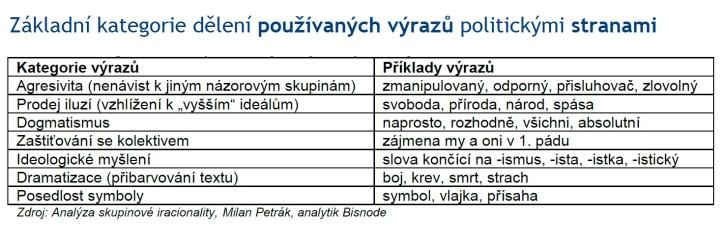 Základní kategorie dělení používaných výrazů politickými stranami Zdroj: Analýza skupinové iracionality, Milan Petrák, analytik Bisnode