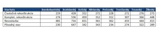 Tabuľka ku grafu č.4 (cena za mesiac v Eur).