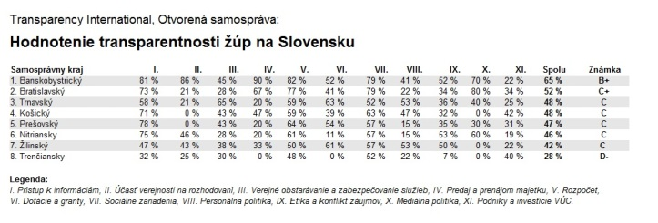 Transparency International, Otvorená samospráva:  Hodnotenie transparentnosti žúp na Slovensku (2013)