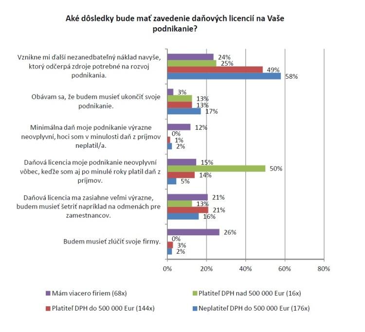 Aké dôsledky bude mať zavedenie daňových licencií na Vaše podnikanie? Zdroj: Združenie mladých podnikateľov Slovenska (ZMPS)