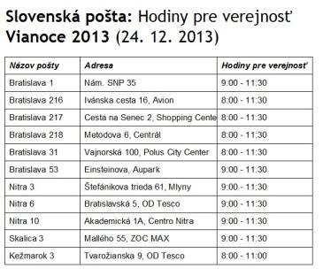 Slovenská pošta: Hodiny pre verejnosť 24.12.2013