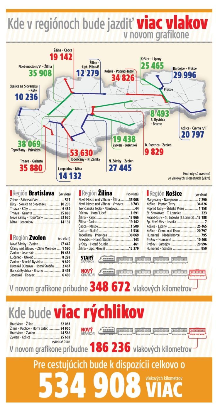 Od polovice decembra 2013 cestujúcim o viac ako 500-tisíc kilometrov najazdených regionálnymi vlakmi i rýchlikmi.