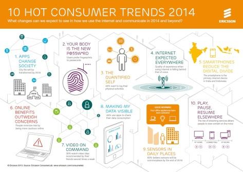 Ericsson ConsumerLab identifikoval najdôležitejšie spotrebiteľské trendy v oblasti mobilných technológií pre rok 2014