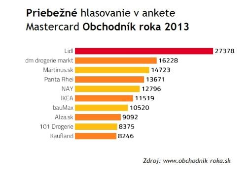 Ocenenie MasterCard Obchodník roka 2013 – Cena verejnosti získa obchodník, ktorý dostane najväčší počet bodov v hlasovaní verejnosti na internete a prostredníctvom SMS správ. Zdroj: www.obchodnik-roka.sk