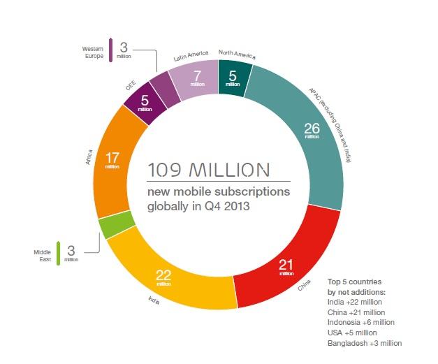 Vposlednom štvrťroku 2013 bolo pripojených 109 miliónov nových účastníckych čísiel.