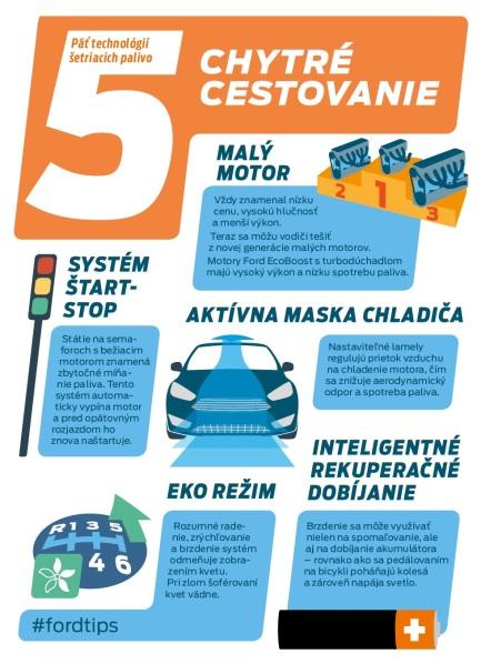 Štyri skryté triky pre motoristov, ako zbytočne nemíňať peniaze. Vodiči by mohli ušetriť na pohonných hmotách až 1000 eur ročne, ukazuje prieskum spoločnosti Ford