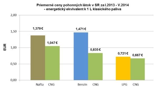 Priemerné ceny pohonných látok na Slovensku za I.2013 - V.2014: Energetický ekvivalent k 1 l klasického paliva Inovatívna technika: Motor 1,4 TSI/81 kW spaľuje dve palivá - stlačený zemný plyn aj benzín