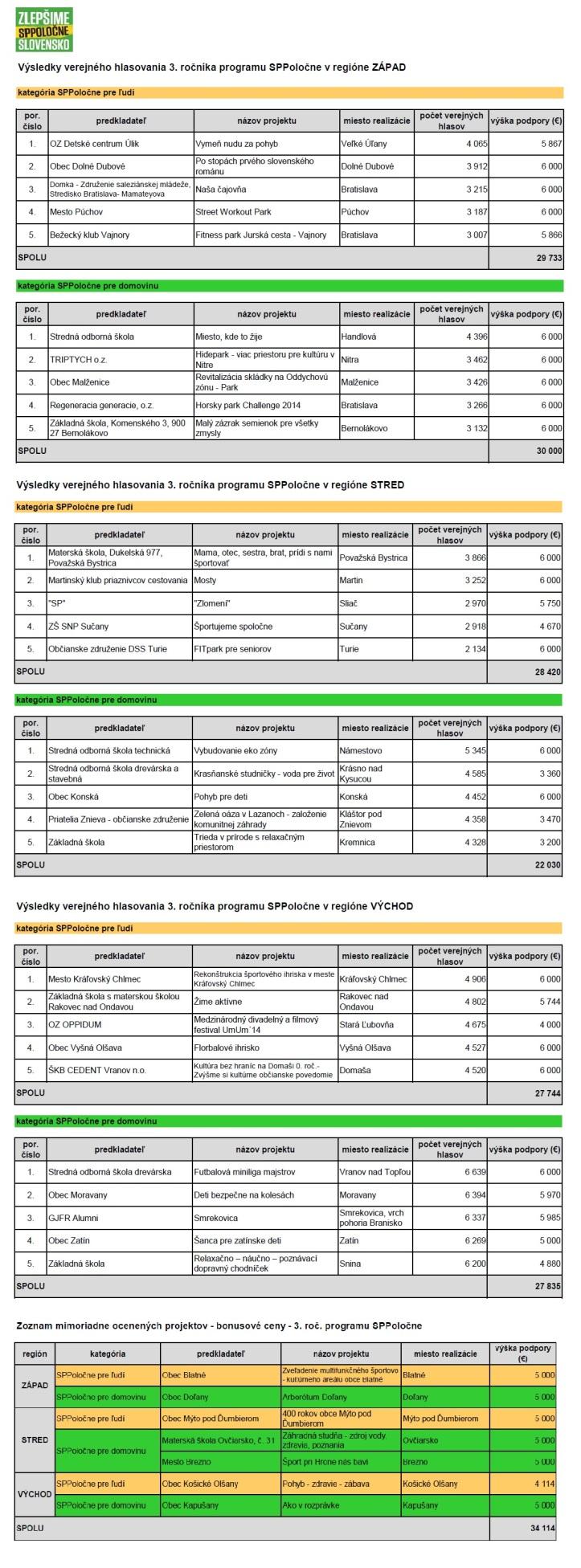 SPPoločne výsledky 2014