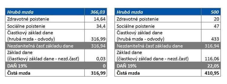 Zdroj: Accace. Pozn: Vpríkladoch počítame sbežným zamestnancom, ktorý platí sociálne azdravotné poistenie podľa slovenských predpisov, príklady nezohľadňujú výnimky ako napr. pracujúci invalidný dôchodca apod.