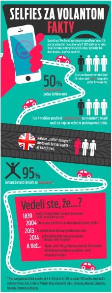 Prieskum: Selfie za volantom prebiehal na vzorke 7000 používateľov smartfónov vo veku 18 až 24 rokov zrôznych krajín Európy