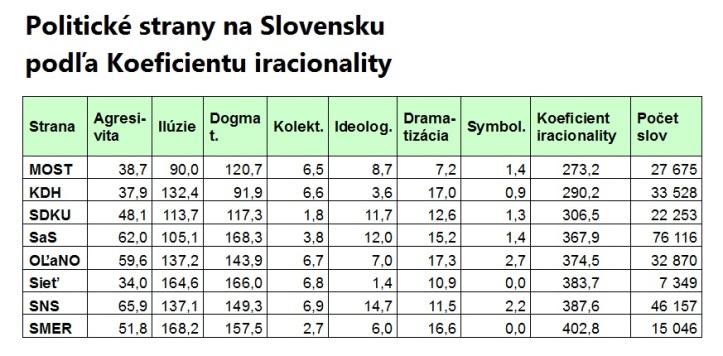 Politické strany podľa Koeficientu iracionality