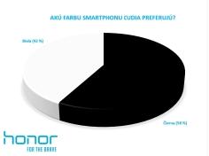 Anketa: Akú farbu smartphonu ľudia preferujú?