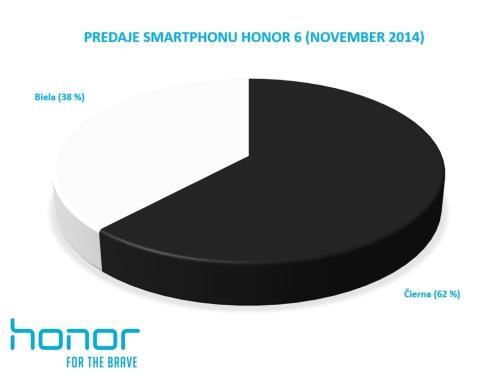 Predaje smartphonu Honor 6 (November 2014)