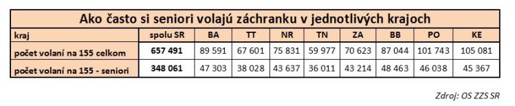 Zdroj: Operačné stredisko záchrannej zdravotnej služby Slovenskej republiky
