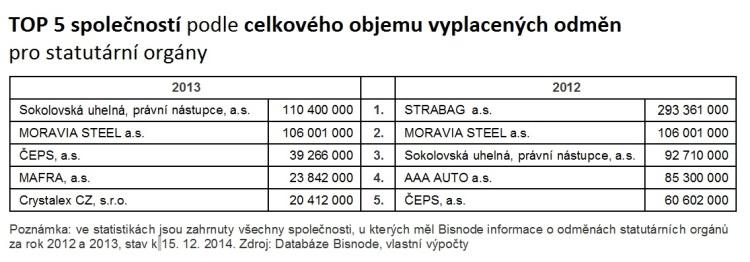Bisnode: TOP 5 společností podle celkového objemu vyplacených odměn pro statutární orgány