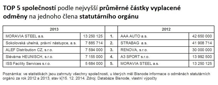 Bisnode: TOP 5 společností podle nejvyšší průměrné částky vyplacené odměny na jednoho člena statutárního orgánu