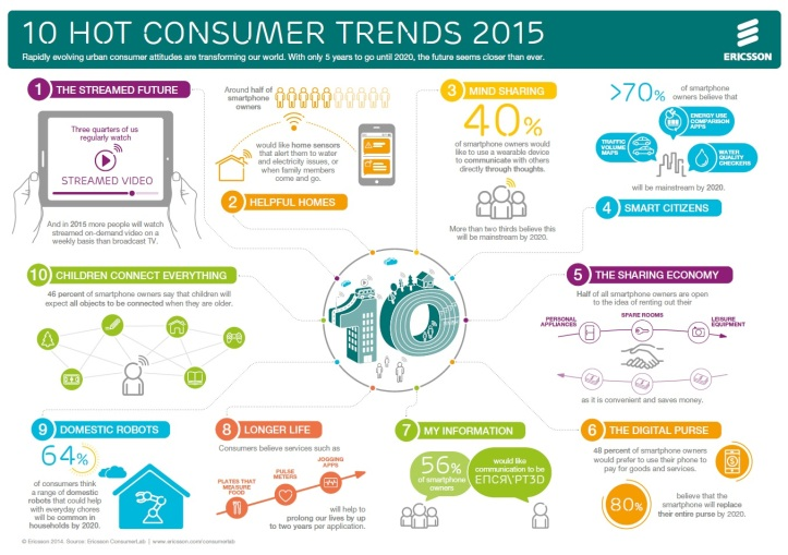 Ericsson: 10 najdôležitejších spotrebiteľských trendov pre rok 2015