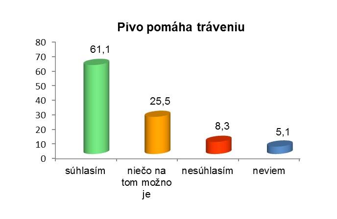 Prieskum: Slovenky a pivo Slovenské združenie výrobcov piva a sladu