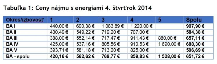 Tabuľka 1: Ceny nájmu s energiami 4.štvrťrok 2014