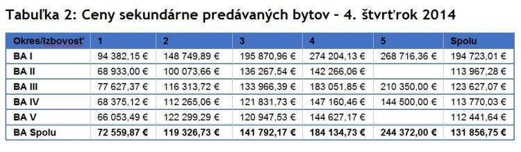 Tabuľka 2: Ceny sekundárne predávaných bytov – 4. štvrťrok 2014